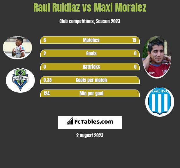 Raul Ruidiaz vs Maxi Moralez h2h player stats