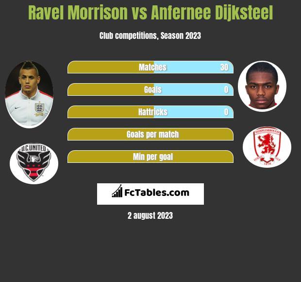 Ravel Morrison vs Anfernee Dijksteel infographic