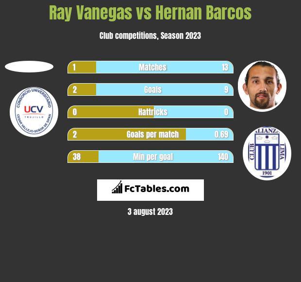 Ray Vanegas vs Hernan Barcos h2h player stats