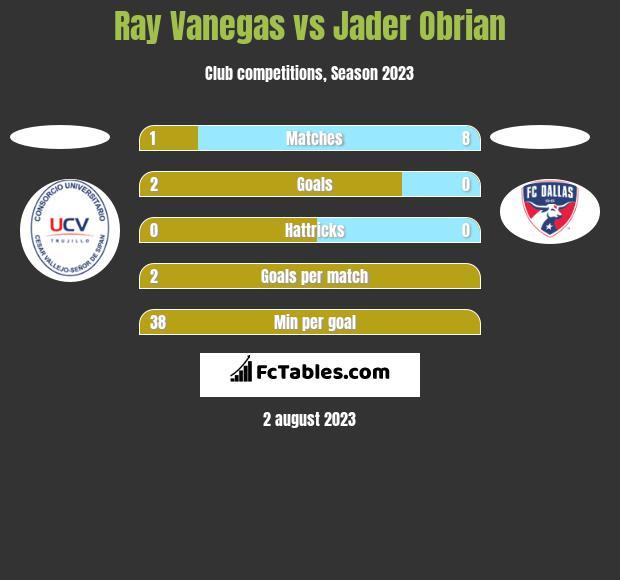 Ray Vanegas vs Jader Obrian h2h player stats