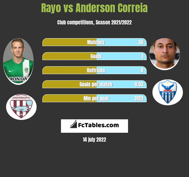 Rayo vs Anderson Correia h2h player stats