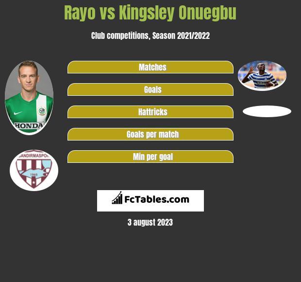 Rayo vs Kingsley Onuegbu h2h player stats