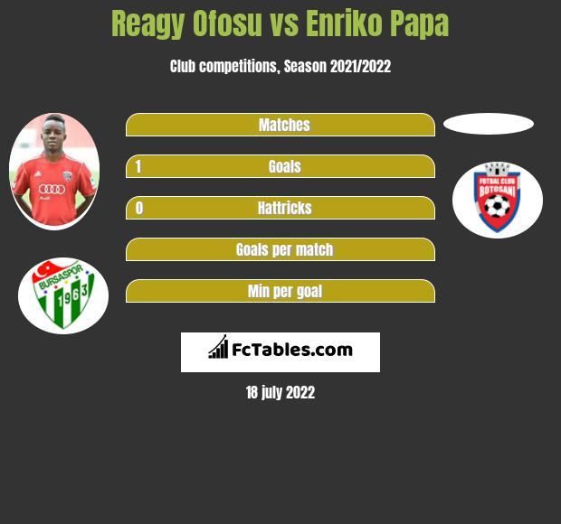 Reagy Ofosu vs Enriko Papa infographic