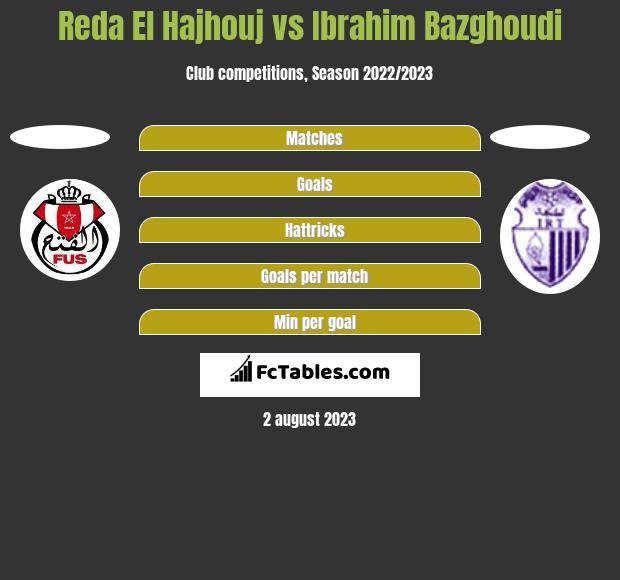 Reda El Hajhouj vs Ibrahim Bazghoudi h2h player stats