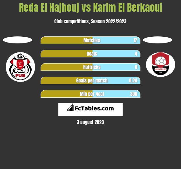 Reda El Hajhouj vs Karim El Berkaoui h2h player stats