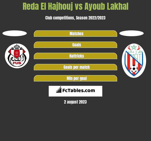 Reda El Hajhouj vs Ayoub Lakhal h2h player stats