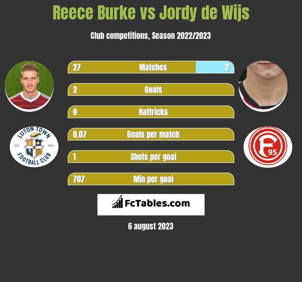 Reece Burke vs Jordy de Wijs infographic