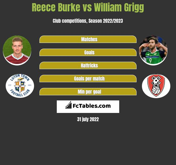 Reece Burke vs William Grigg
