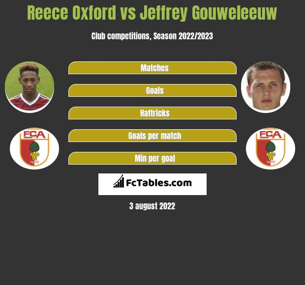 Reece Oxford vs Jeffrey Gouweleeuw infographic