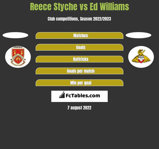 Reece Styche vs Ed Williams h2h player stats