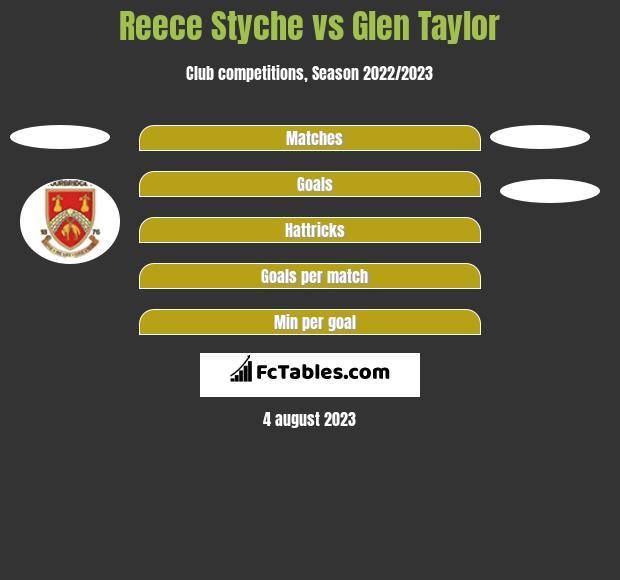 Reece Styche vs Glen Taylor h2h player stats