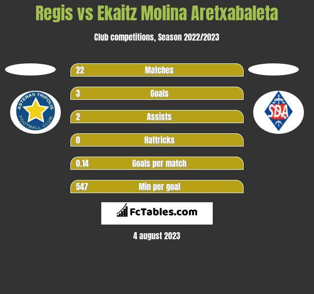 Regis vs Ekaitz Molina Aretxabaleta h2h player stats