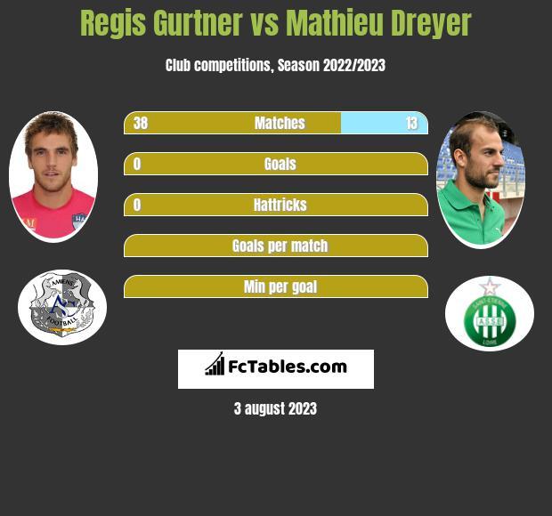 Regis Gurtner vs Mathieu Dreyer infographic