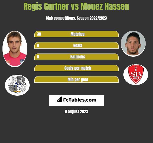Regis Gurtner vs Mouez Hassen infographic