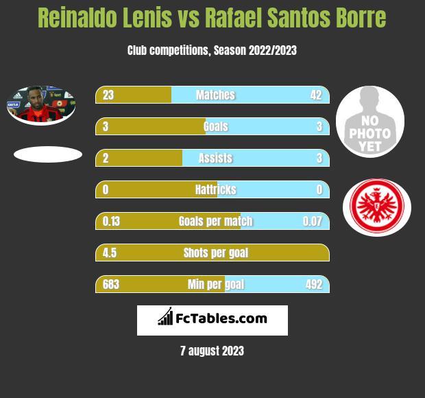 Reinaldo Lenis vs Rafael Santos Borre infographic