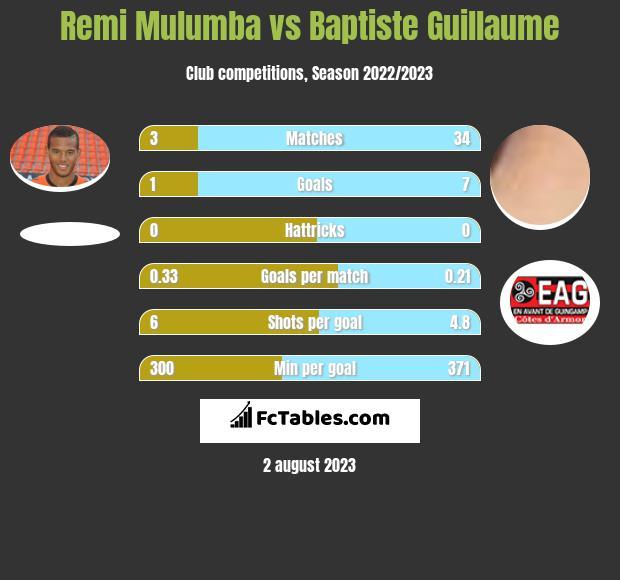 Remi Mulumba vs Baptiste Guillaume h2h player stats