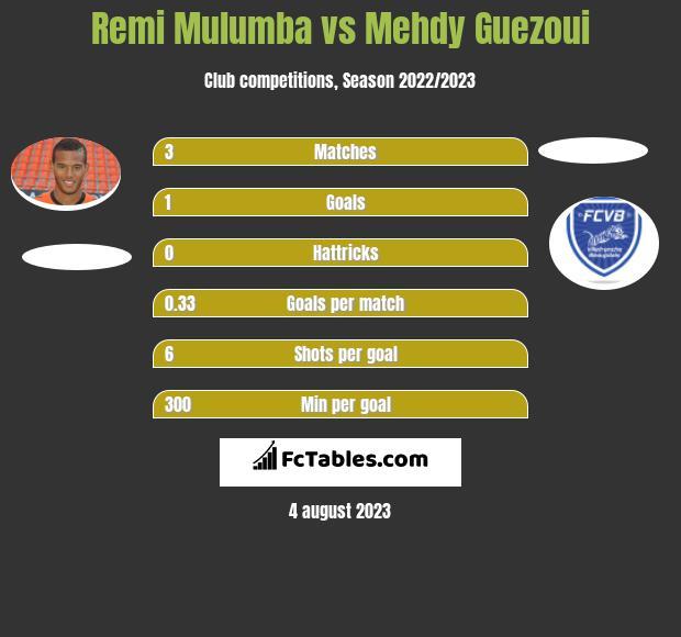 Remi Mulumba vs Mehdy Guezoui h2h player stats