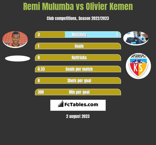 Remi Mulumba vs Olivier Kemen h2h player stats