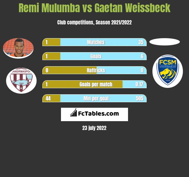 Remi Mulumba vs Gaetan Weissbeck h2h player stats