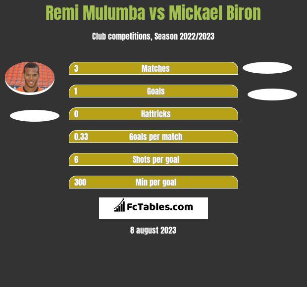 Remi Mulumba vs Mickael Biron h2h player stats
