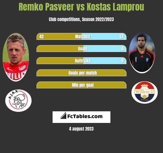 Remko Pasveer vs Kostas Lamprou infographic