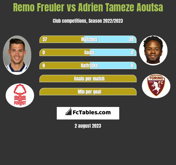 Remo Freuler vs Adrien Tameze Aoutsa infographic