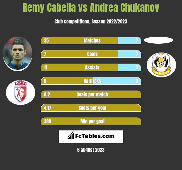 Remy Cabella vs Andrea Chukanov infographic