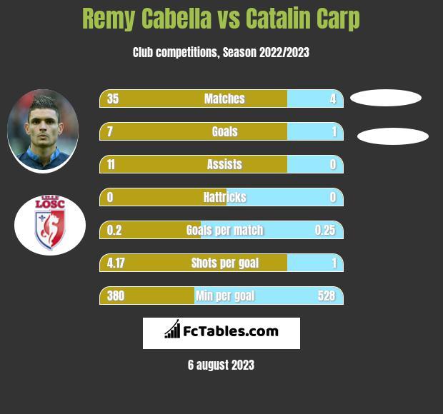 Remy Cabella vs Catalin Carp infographic
