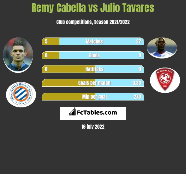 Remy Cabella vs Julio Tavares infographic