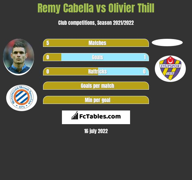 Remy Cabella vs Olivier Thill infographic