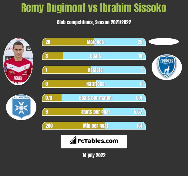 Remy Dugimont vs Ibrahim Sissoko h2h player stats