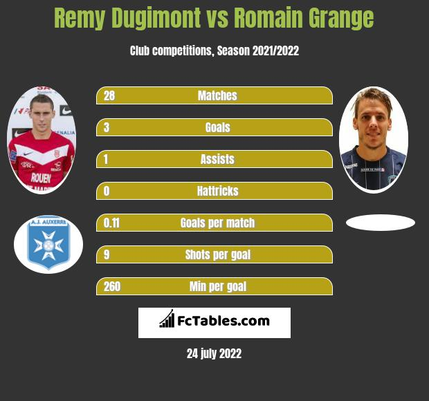 Remy Dugimont vs Romain Grange h2h player stats