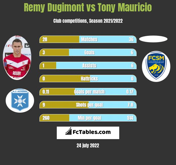 Remy Dugimont vs Tony Mauricio h2h player stats