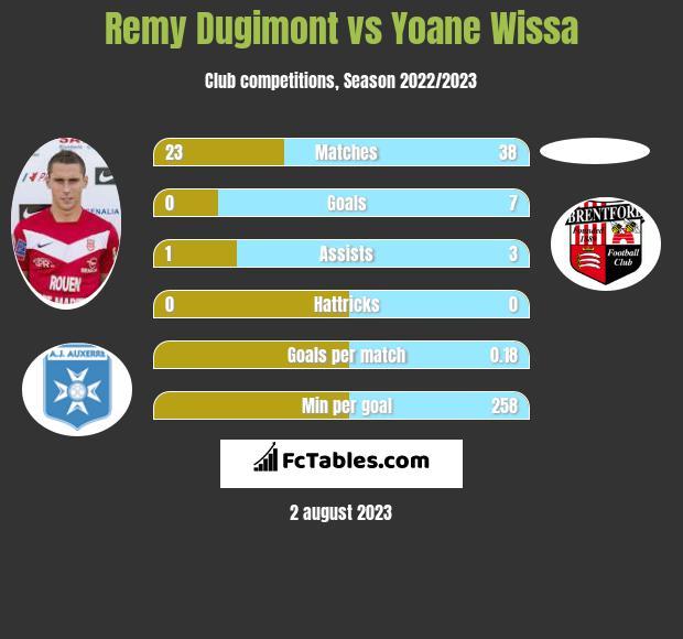 Remy Dugimont vs Yoane Wissa h2h player stats