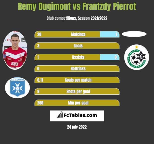 Remy Dugimont vs Frantzdy Pierrot h2h player stats