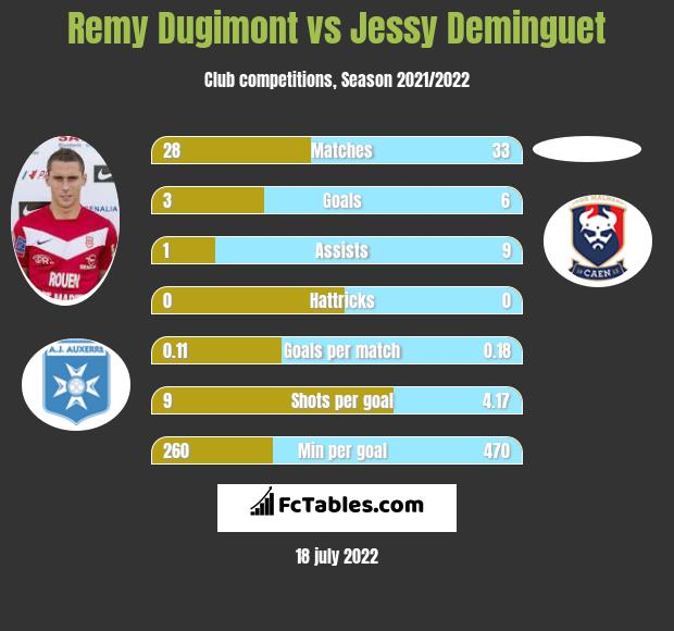 Remy Dugimont vs Jessy Deminguet h2h player stats