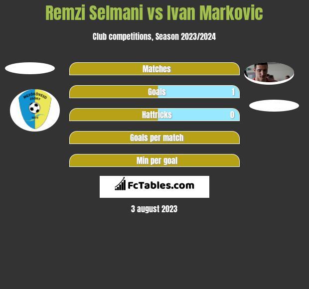Remzi Selmani vs Ivan Markovic h2h player stats