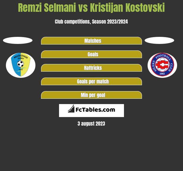 Remzi Selmani vs Kristijan Kostovski h2h player stats