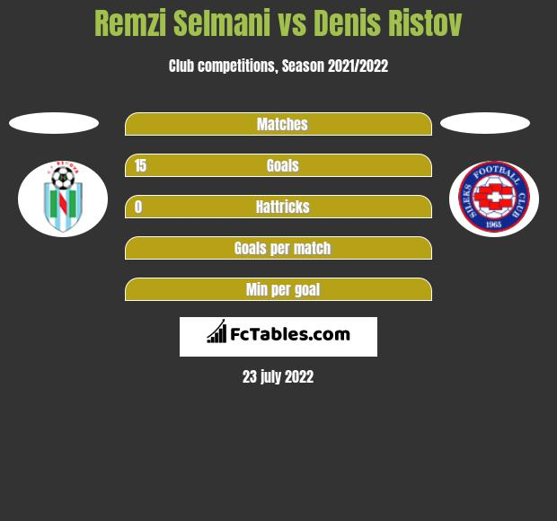Remzi Selmani vs Denis Ristov h2h player stats