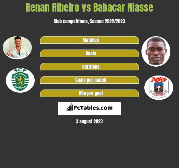 Renan Ribeiro vs Babacar Niasse infographic