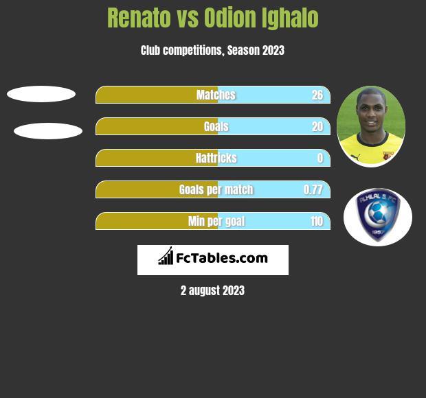 Renato vs Odion Ighalo h2h player stats