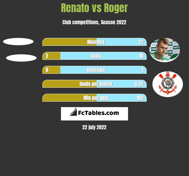 Renato vs Roger h2h player stats