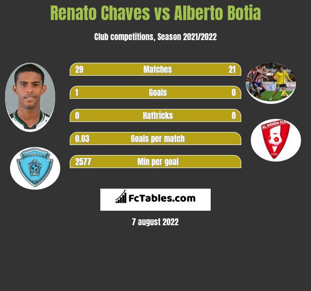 Renato Chaves infographic statistics for Al-Wehda