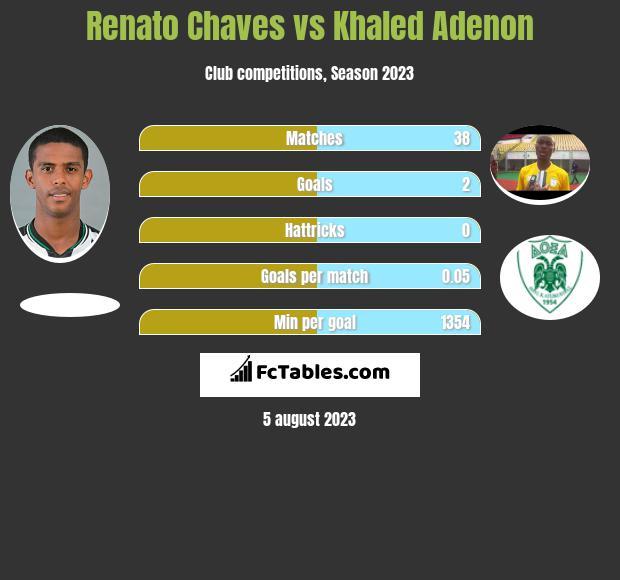 Renato Chaves vs Khaled Adenon infographic