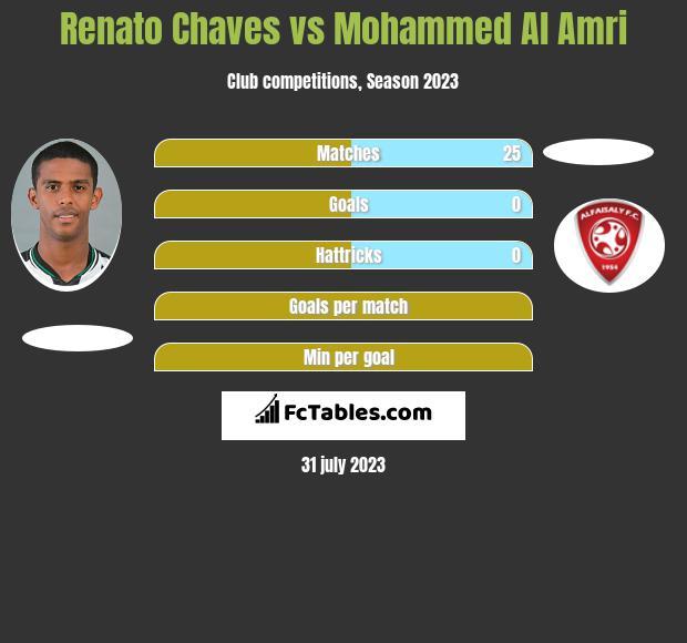Renato Chaves vs Mohammed Al Amri infographic