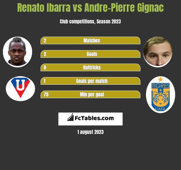 Renato Ibarra vs Andre-Pierre Gignac infographic