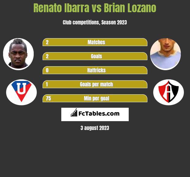 Renato Ibarra vs Brian Lozano infographic