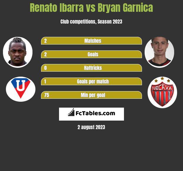 Renato Ibarra vs Bryan Garnica infographic