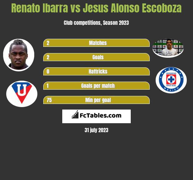Renato Ibarra vs Jesus Alonso Escoboza h2h player stats