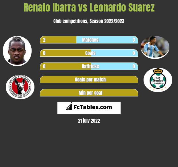 Renato Ibarra vs Leonardo Suarez infographic